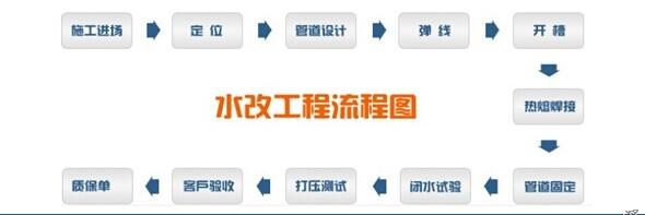 电路布线方法及工程施工流程(图)